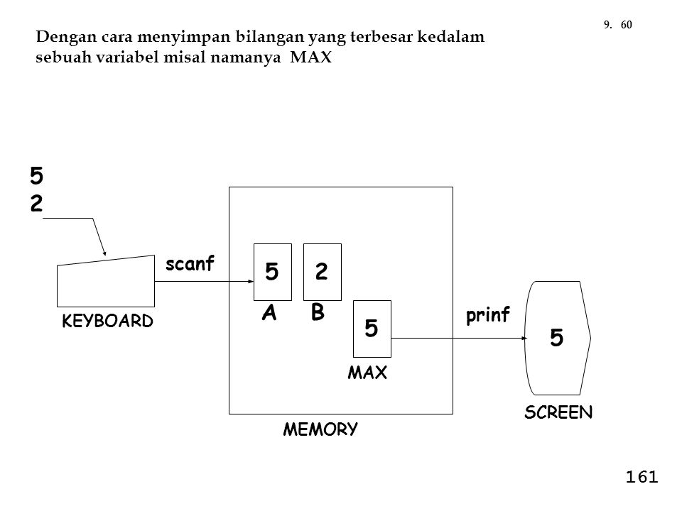 BA 25 5 KEYBOARD SCREEN scanf MEMORY prinf 5252 5 MAX Dengan cara menyimpan bilangan yang terbesar kedalam sebuah variabel misal namanya MAX 609. 161