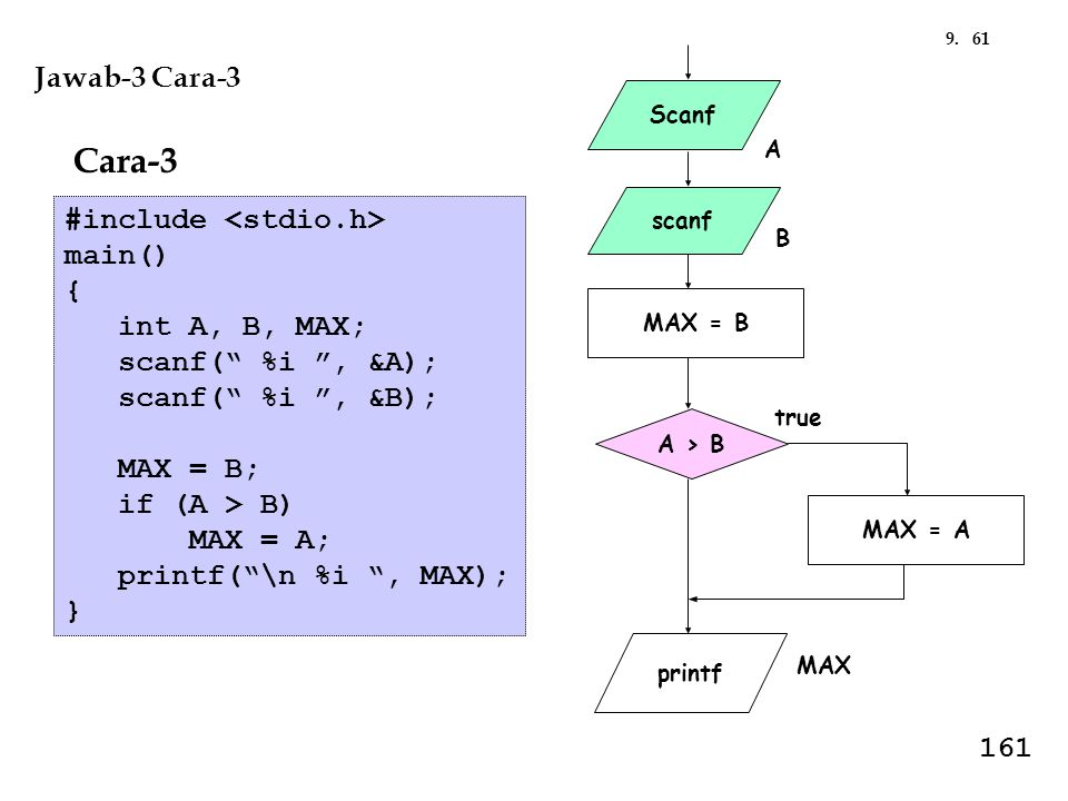 "619. Scanf scanf printf A B MAX A > B true MAX = A MAX = B Jawab-3 Cara-3 #include main() { int A, B, MAX; scanf("" %i "", &A); scanf("" %i "", &B); MAX ="