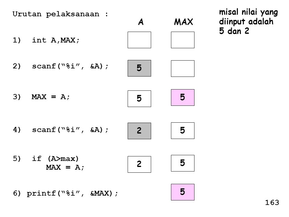 """Urutan pelaksanaan : 1) int A,MAX; 2) scanf(""""%i"""", &A); 3) MAX = A; 4) scanf(""""%i"""", &A); 5) if (A>max) MAX = A; 6) printf(""""%i"""", &MAX); AMAX 5 5 2 5 5 2"""