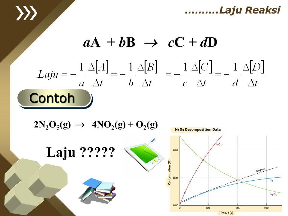 aA + bB  cC + dD ……….Laju Reaksi 2N 2 O 5 (g)  4NO 2 (g) + O 2 (g) ContohContoh Laju ?????