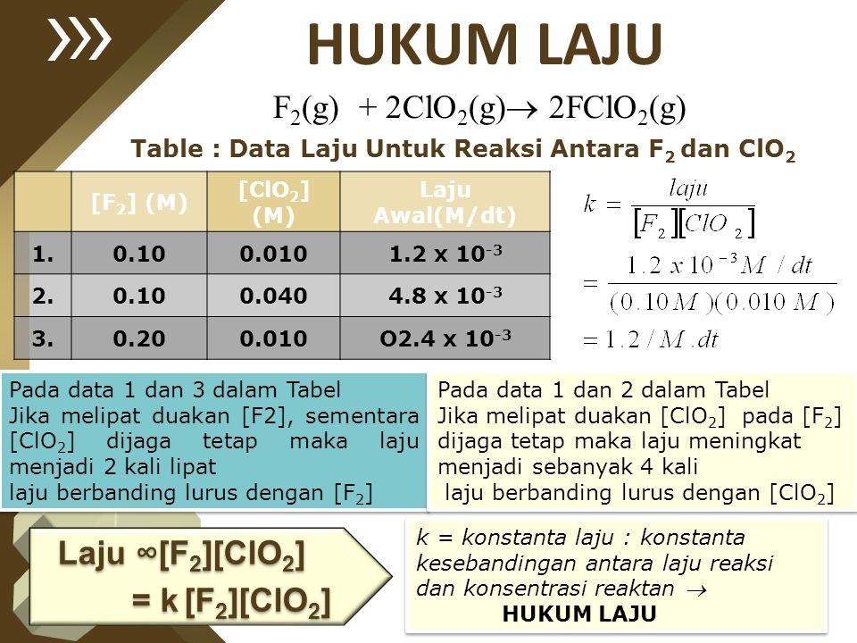 Table : Data Laju Untuk Reaksi Antara F 2 dan ClO 2 [F 2 ] (M) [ClO 2 ] (M) Laju Awal(M/dt) 1.0.100.0101.2 x 10 -3 2.0.100.0404.8 x 10 -3 3.0.200.010O