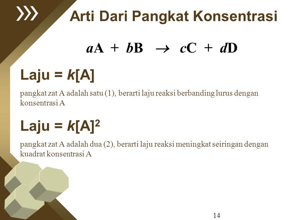 14 Arti Dari Pangkat Konsentrasi Laju = k[A] pangkat zat A adalah satu (1), berarti laju reaksi berbanding lurus dengan konsentrasi A Laju = k[A] 2 pa