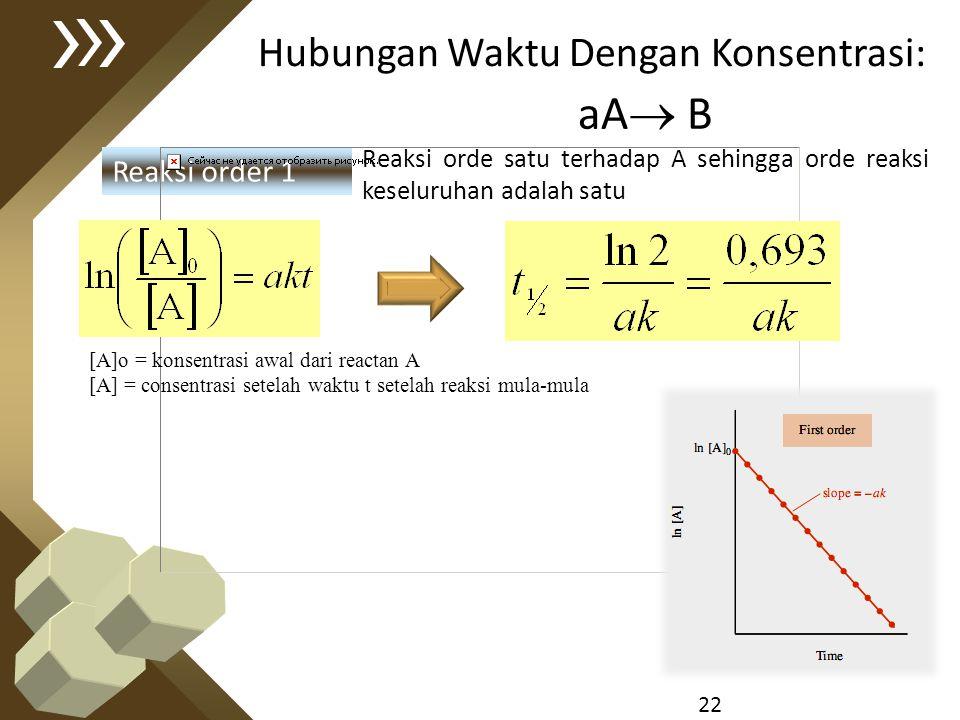 22 Hubungan Waktu Dengan Konsentrasi: Reaksi order 1 aA  B Reaksi orde satu terhadap A sehingga orde reaksi keseluruhan adalah satu [A]o = konsentras