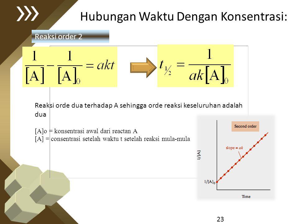 23 Hubungan Waktu Dengan Konsentrasi: Reaksi order 2 Reaksi orde dua terhadap A sehingga orde reaksi keseluruhan adalah dua [A]o = konsentrasi awal da