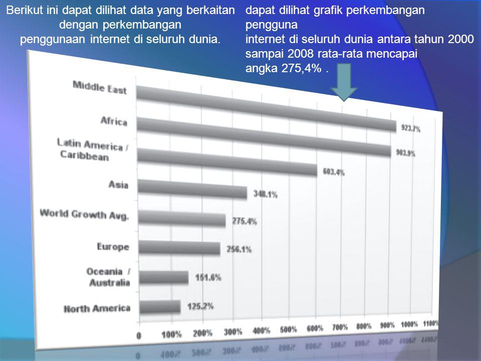 Berikut ini dapat dilihat data yang berkaitan dengan perkembangan penggunaan internet di seluruh dunia.