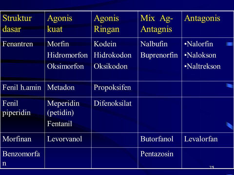 25 Struktur dasar Agonis kuat Agonis Ringan Mix Ag- Antagnis Antagonis FenantrenMorfin Hidromorfon Oksimorfon Kodein Hidrokodon Oksikodon Nalbufin Bup