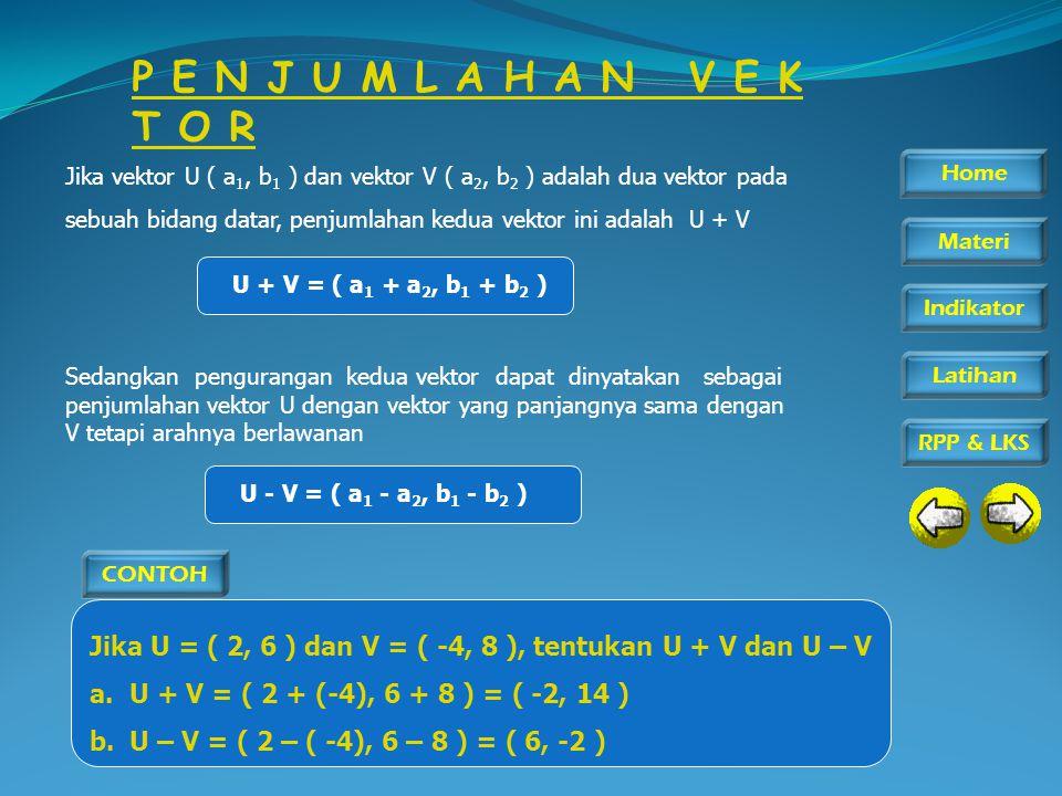 Home Materi Indikator RPP & LKS Latihan P E N J U M L A H A N V E K T O R Jika vektor U ( a 1, b 1 ) dan vektor V ( a 2, b 2 ) adalah dua vektor pada sebuah bidang datar, penjumlahan kedua vektor ini adalah U + V U + V = ( a 1 + a 2, b 1 + b 2 ) Sedangkan pengurangan kedua vektor dapat dinyatakan sebagai penjumlahan vektor U dengan vektor yang panjangnya sama dengan V tetapi arahnya berlawanan U - V = ( a 1 - a 2, b 1 - b 2 ) CONTOH Jika U = ( 2, 6 ) dan V = ( -4, 8 ), tentukan U + V dan U – V a.U + V = ( 2 + (-4), 6 + 8 ) = ( -2, 14 ) b.U – V = ( 2 – ( -4), 6 – 8 ) = ( 6, -2 )