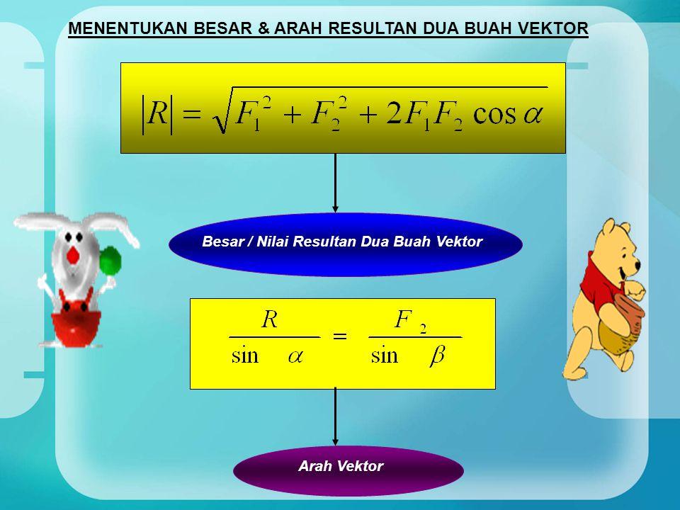 MENENTUKAN BESAR & ARAH RESULTAN DUA BUAH VEKTOR Besar / Nilai Resultan Dua Buah Vektor Arah Vektor