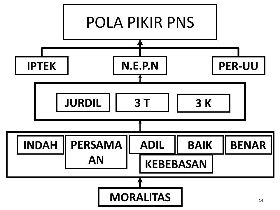 POLA PIKIR PNS 14 N.E.P.N JURDIL3 T 3 K INDAH ADILPERSAMA AN BAIKBENAR MORALITAS IPTEKPER-UU KEBEBASAN