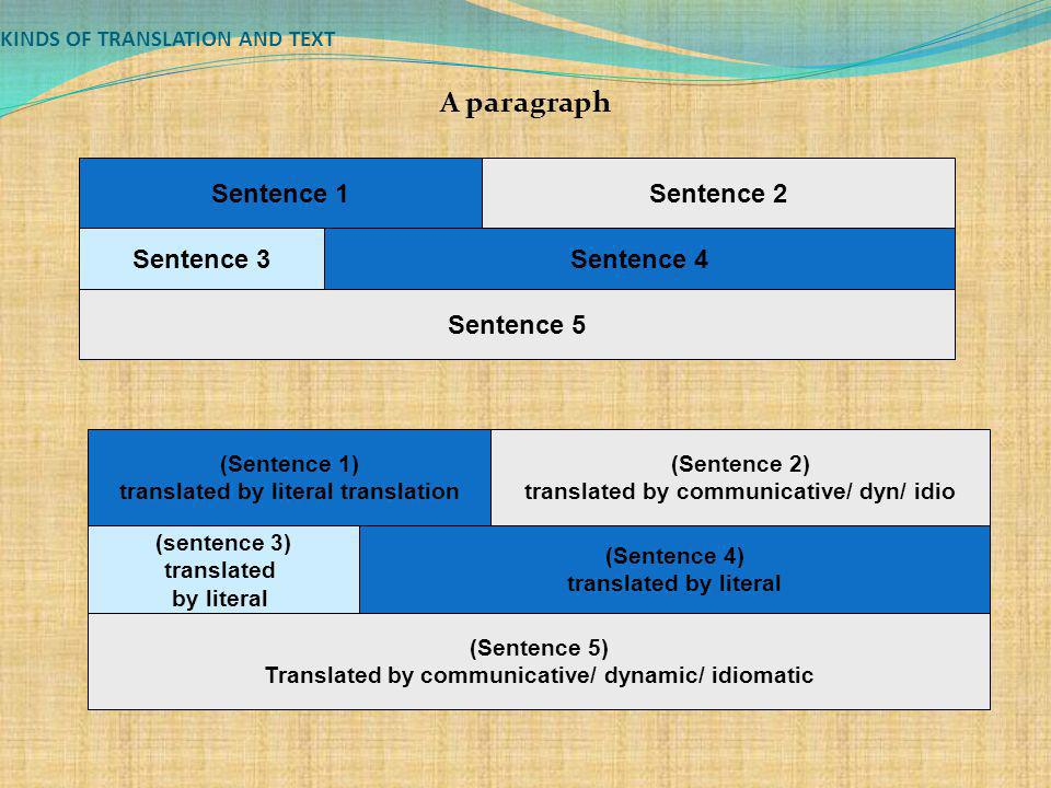 KINDS OF TRANSLATION AND TEXT A paragraph Sentence 1Sentence 2 Sentence 3Sentence 4 Sentence 5 (Sentence 1) translated by literal translation (Sentenc