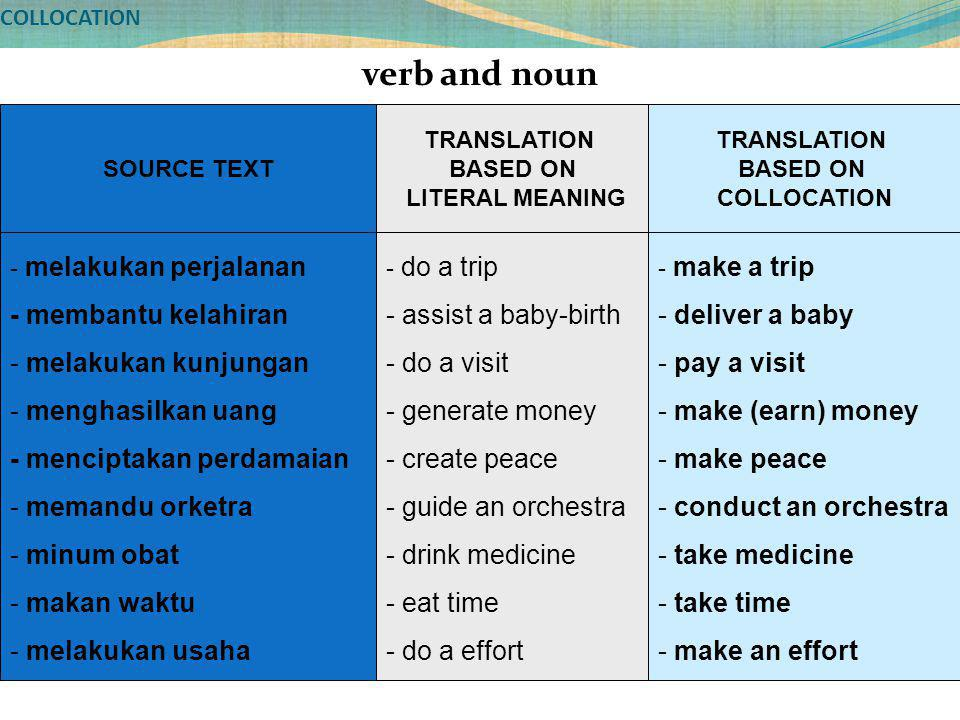 COLLOCATION verb and noun SOURCE TEXT - melakukan perjalanan - membantu kelahiran - melakukan kunjungan - menghasilkan uang - menciptakan perdamaian - memandu orketra - minum obat - makan waktu - melakukan usaha TRANSLATION BASED ON LITERAL MEANING TRANSLATION BASED ON COLLOCATION - do a trip - assist a baby-birth - do a visit - generate money - create peace - guide an orchestra - drink medicine - eat time - do a effort - make a trip - deliver a baby - pay a visit - make (earn) money - make peace - conduct an orchestra - take medicine - take time - make an effort