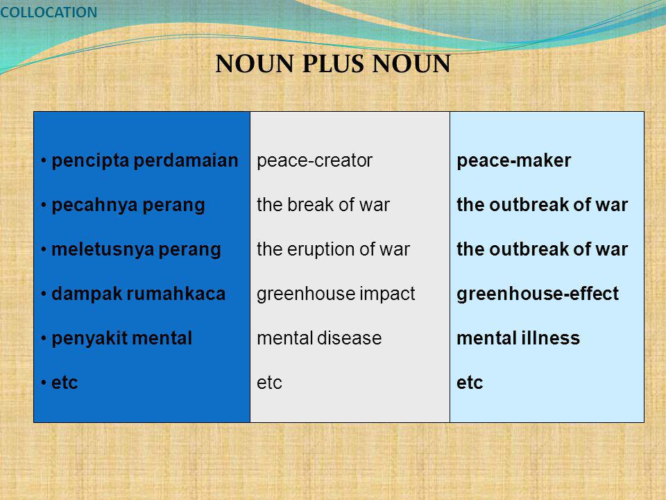 COLLOCATION NOUN PLUS NOUN pencipta perdamaian pecahnya perang meletusnya perang dampak rumahkaca penyakit mental etc peace-creator the break of war the eruption of war greenhouse impact mental disease etc peace-maker the outbreak of war greenhouse-effect mental illness etc