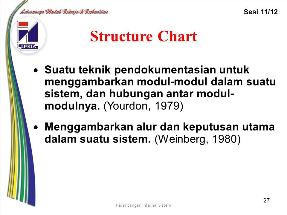 Perancangan Internal Sistem 27 Structure Chart  Suatu teknik pendokumentasian untuk menggambarkan modul-modul dalam suatu sistem, dan hubungan antar modul- modulnya.