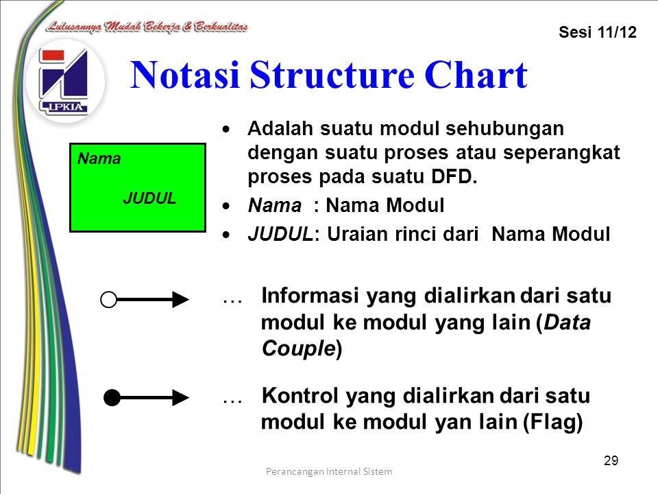 Perancangan Internal Sistem 29 Notasi Structure Chart  Adalah suatu modul sehubungan dengan suatu proses atau seperangkat proses pada suatu DFD.