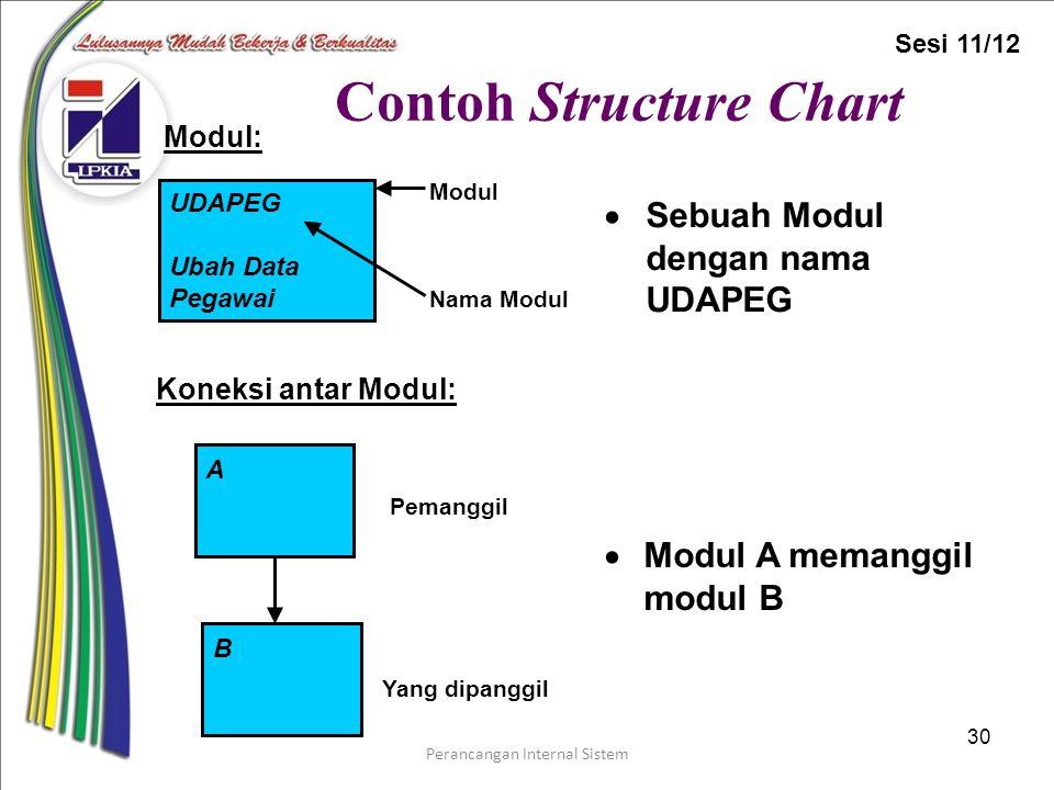 Perancangan Internal Sistem 30 Contoh Structure Chart  Sebuah Modul dengan nama UDAPEG A B Pemanggil Yang dipanggil  Modul A memanggil modul B Modul Nama Modul UDAPEG Ubah Data Pegawai Koneksi antar Modul: Modul: Sesi 11/12
