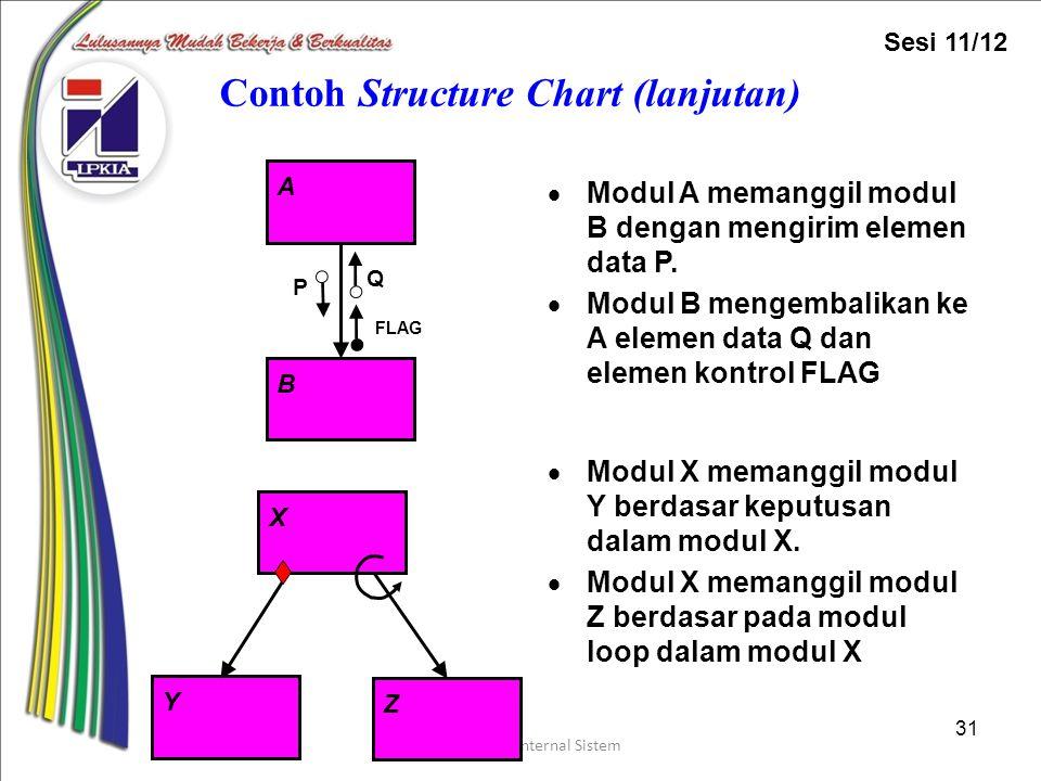 Perancangan Internal Sistem 31 Contoh Structure Chart (lanjutan)  Modul A memanggil modul B dengan mengirim elemen data P.