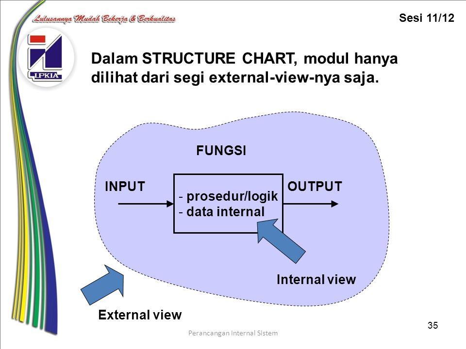 Perancangan Internal Sistem 35 - prosedur/logik - data internal FUNGSI INPUTOUTPUT Internal view Dalam STRUCTURE CHART, modul hanya dilihat dari segi external-view-nya saja.