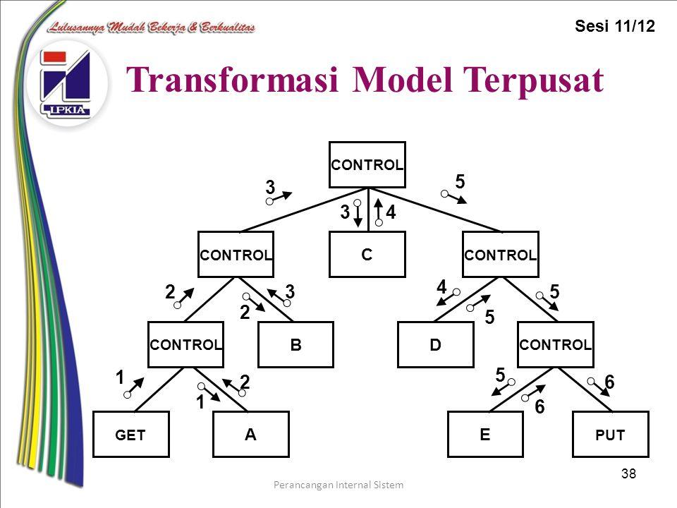 Perancangan Internal Sistem 38 Transformasi Model Terpusat CONTROL C E D B A PUT CONTROL GET 1 2 3 3 3 1 2 2 4 4 5 5 5 5 6 6 Sesi 11/12
