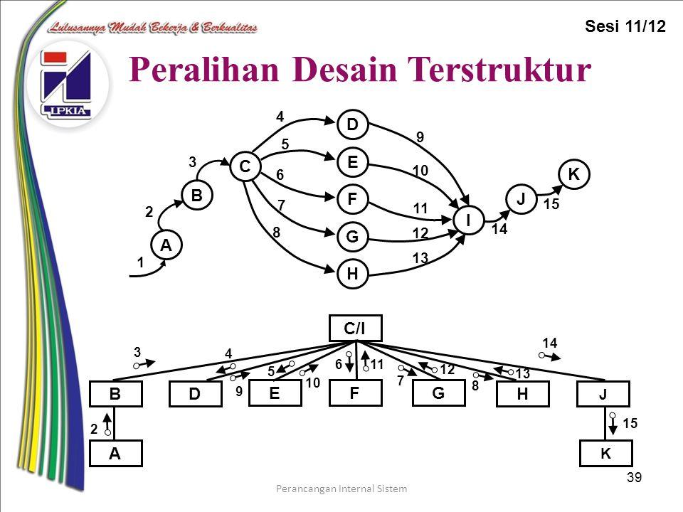 Perancangan Internal Sistem 39 Peralihan Desain Terstruktur 15 10 3 9 4 6 5 11 14 7 12 8 13 2 C/I F HD G B A K E J 2 3 4 1 E F D C B A H G I J K 5 6 7 8 9 10 11 12 13 14 15 Sesi 11/12