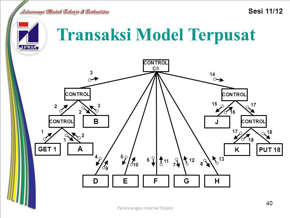 Perancangan Internal Sistem 40 Transaksi Model Terpusat PUT 18 CONTROL C/I F HD G B A E 10 3 9 4 6 5 11 14 7 12 8 13 2 CONTROL GET 1 1 1 2 2 3 J CONTROL K 15 16 17 18 Sesi 11/12