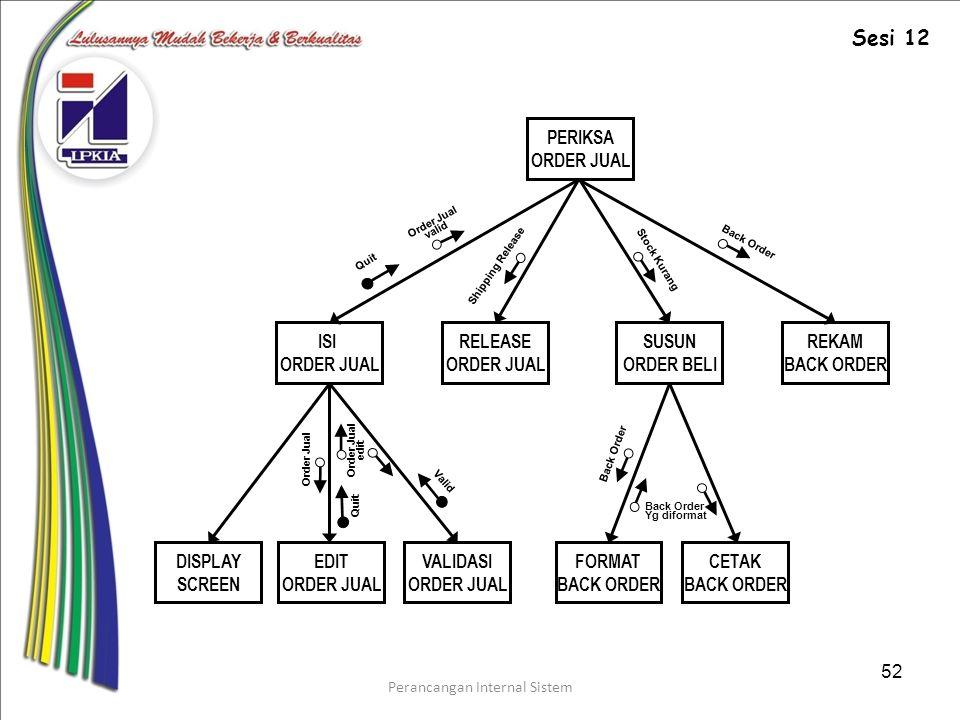 Perancangan Internal Sistem 52 PERIKSA ORDER JUAL ISI ORDER JUAL RELEASE ORDER JUAL SUSUN ORDER BELI REKAM BACK ORDER DISPLAY SCREEN EDIT ORDER JUAL VALIDASI ORDER JUAL FORMAT BACK ORDER CETAK BACK ORDER Order Jual edit Quit Valid Back Order Yg diformat Quit Order Jual valid Shipping Release Stock Kurang Back Order Sesi 12