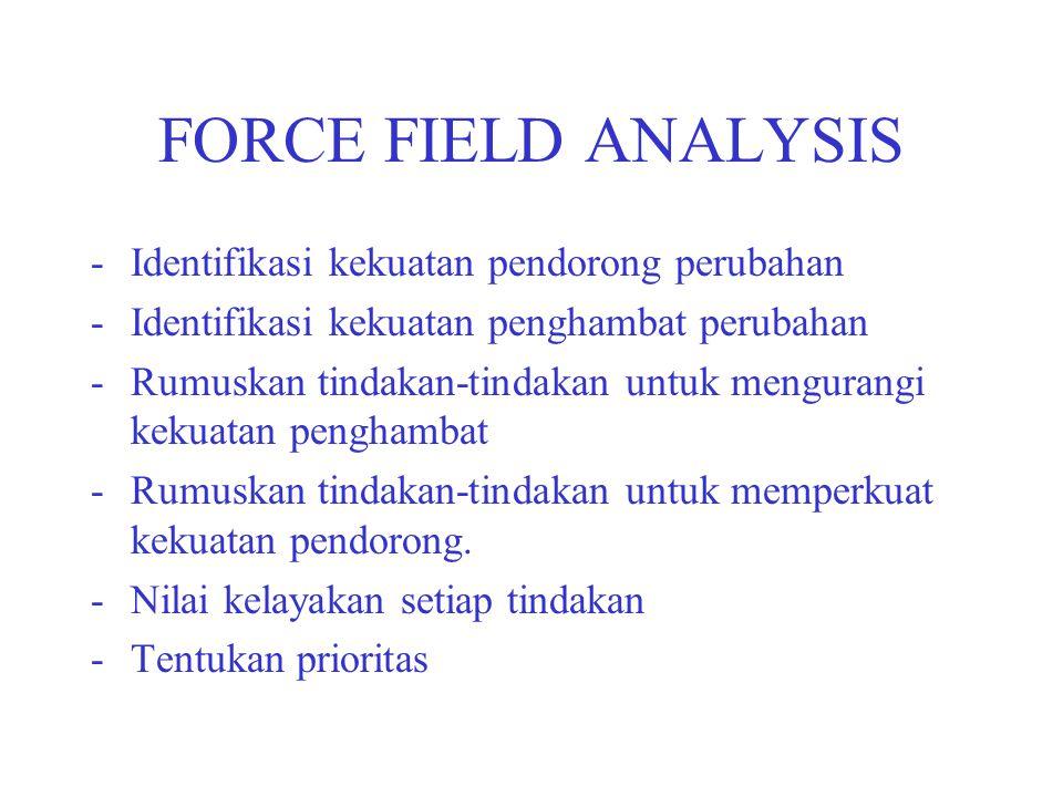 FORCE FIELD ANALYSIS -Identifikasi kekuatan pendorong perubahan -Identifikasi kekuatan penghambat perubahan -Rumuskan tindakan-tindakan untuk menguran