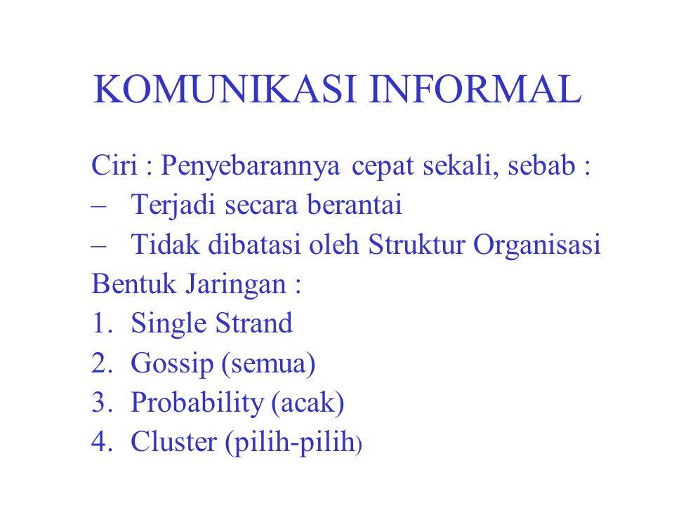 KOMUNIKASI INFORMAL Ciri : Penyebarannya cepat sekali, sebab : –Terjadi secara berantai –Tidak dibatasi oleh Struktur Organisasi Bentuk Jaringan : 1.S