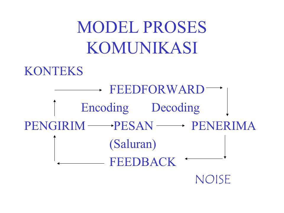 MODEL PROSES KOMUNIKASI KONTEKS FEEDFORWARD Encoding Decoding PENGIRIM PESAN PENERIMA (Saluran) FEEDBACK NOISE