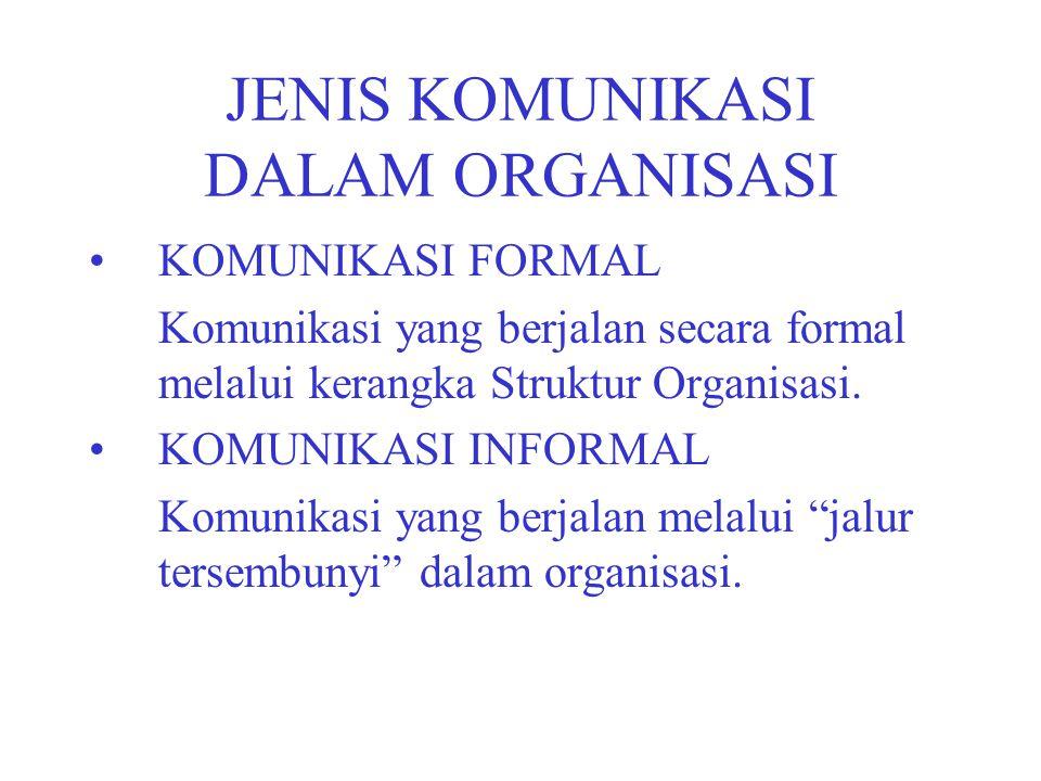 JENIS KOMUNIKASI DALAM ORGANISASI KOMUNIKASI FORMAL Komunikasi yang berjalan secara formal melalui kerangka Struktur Organisasi. KOMUNIKASI INFORMAL K