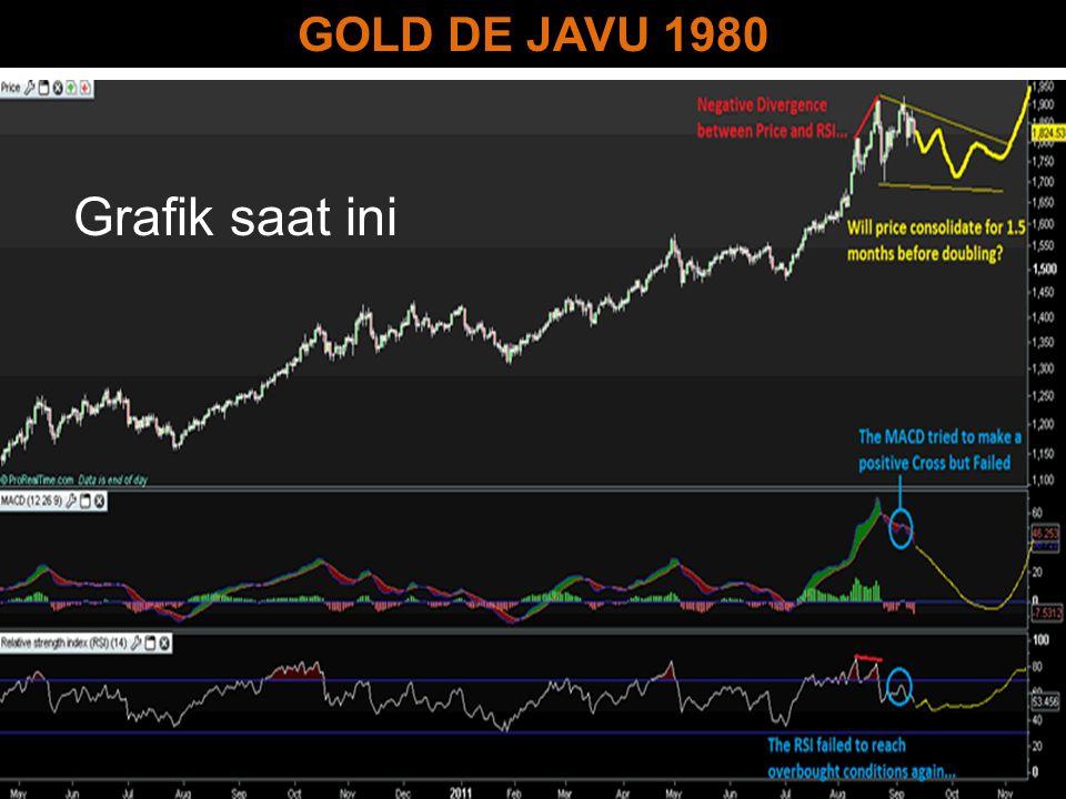 GOLD DE JAVU 1980 Grafik saat ini
