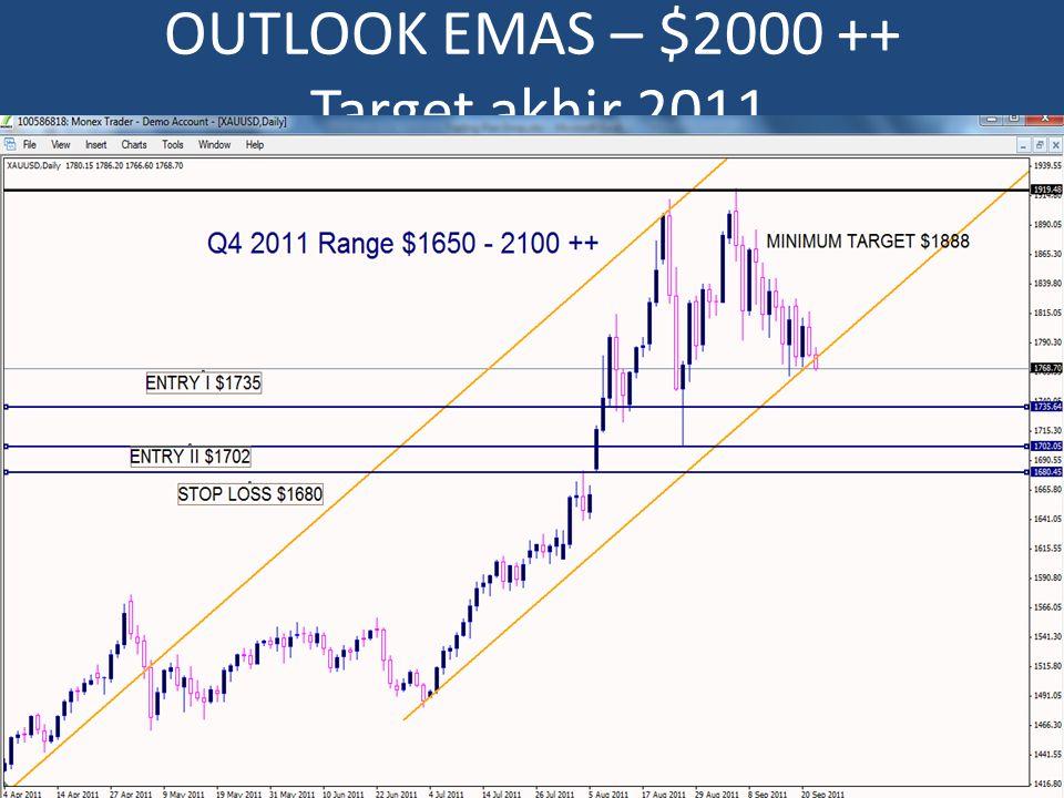 OUTLOOK EMAS – $2000 ++ Target akhir 2011
