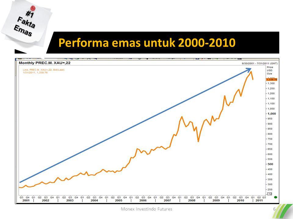 Performa emas untuk 2000-2010 Monex Investindo Futures6 #1 Fakta Emas