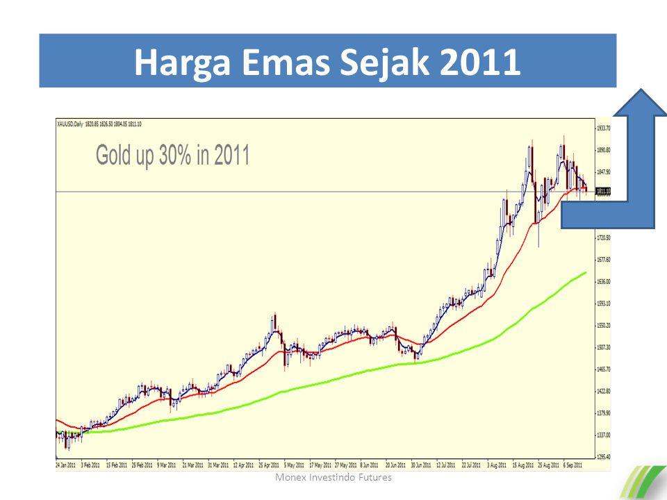 Harga Emas Sejak 2011 Monex Investindo Futures