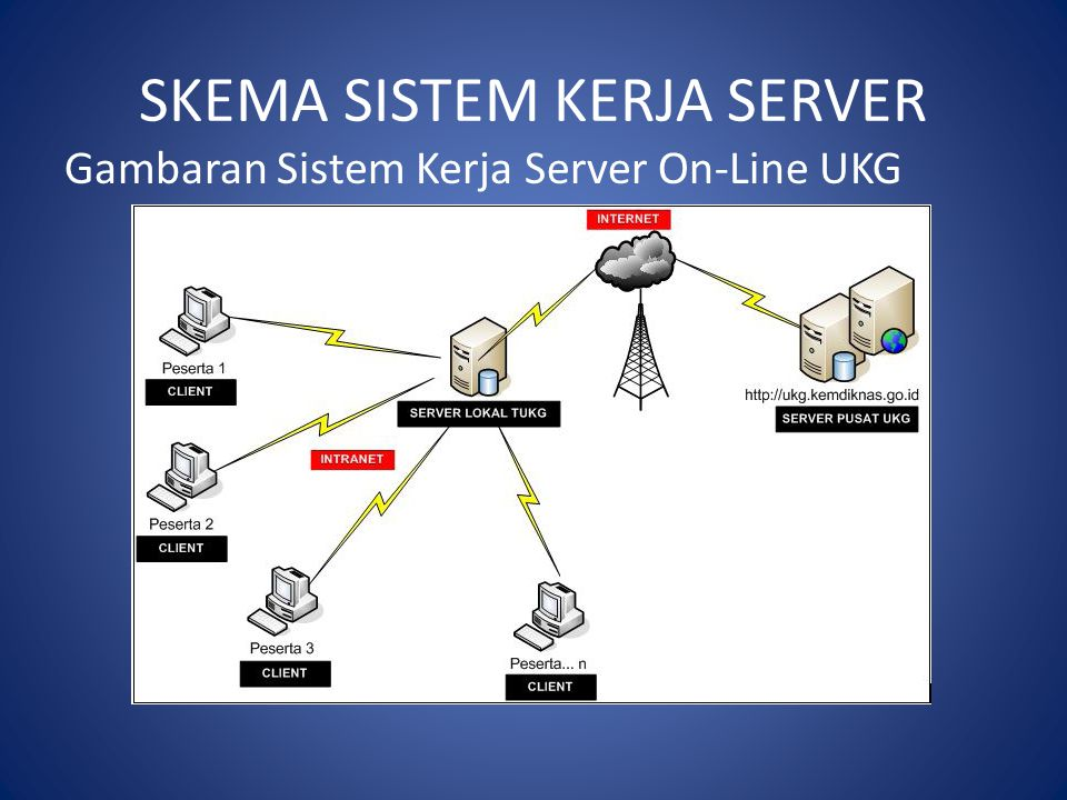 SKEMA SISTEM KERJA SERVER Gambaran Sistem Kerja Server On-Line UKG