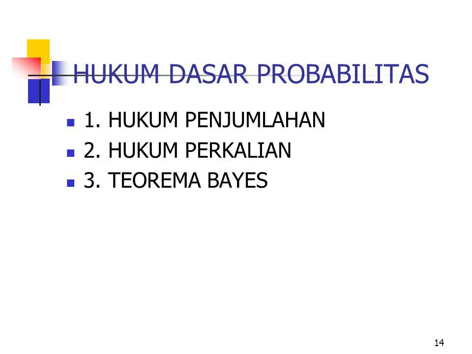14 HUKUM DASAR PROBABILITAS 1. HUKUM PENJUMLAHAN 2. HUKUM PERKALIAN 3. TEOREMA BAYES