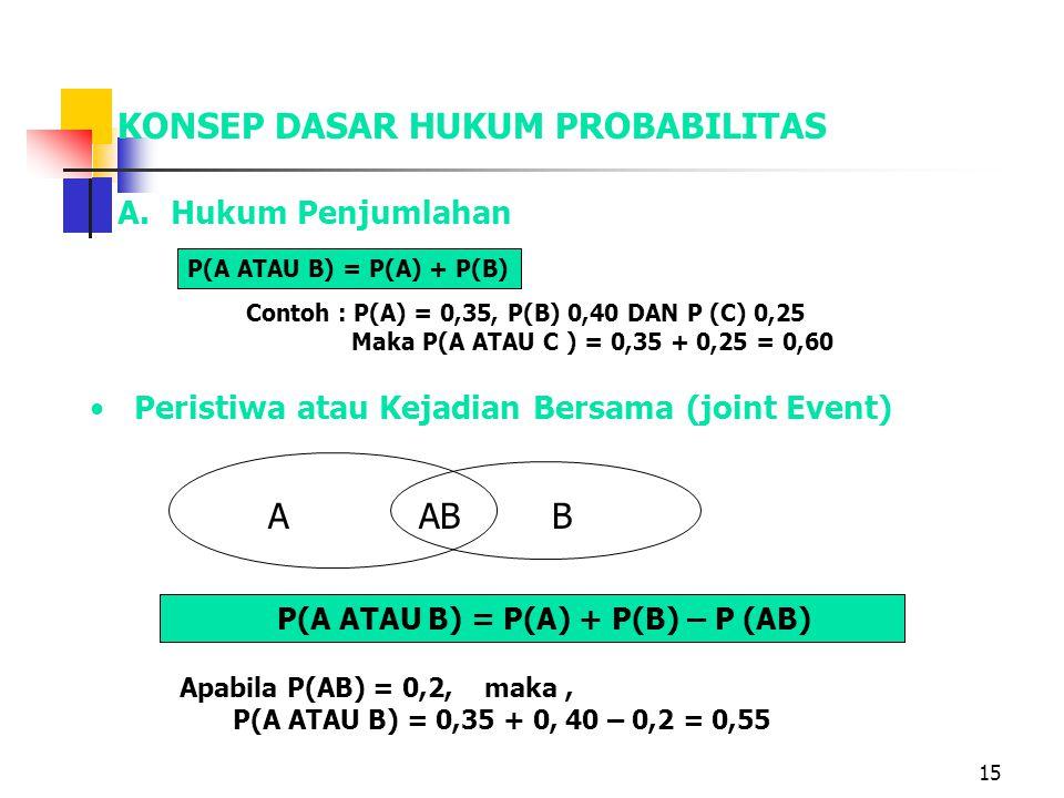 15 KONSEP DASAR HUKUM PROBABILITAS A.Hukum Penjumlahan ABAB Apabila P(AB) = 0,2, maka, P(A ATAU B) = 0,35 + 0, 40 – 0,2 = 0,55 Peristiwa atau Kejadian