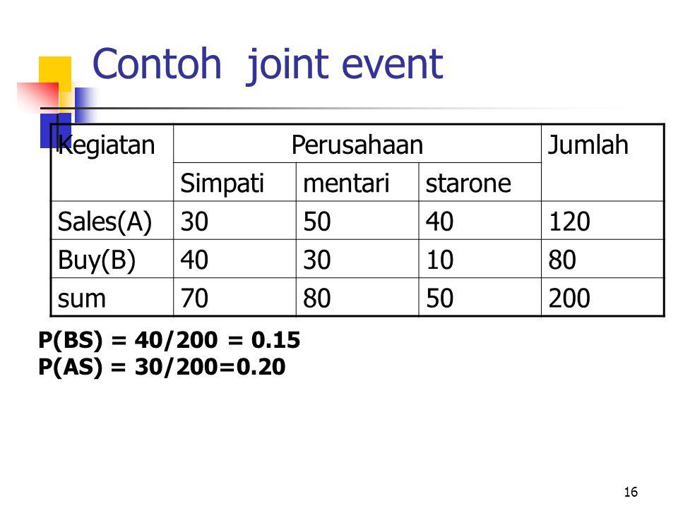 16 Contoh joint event KegiatanPerusahaanJumlah Simpatimentaristarone Sales(A)305040120 Buy(B)40301080 sum708050200 P(BS) = 40/200 = 0.15 P(AS) = 30/20