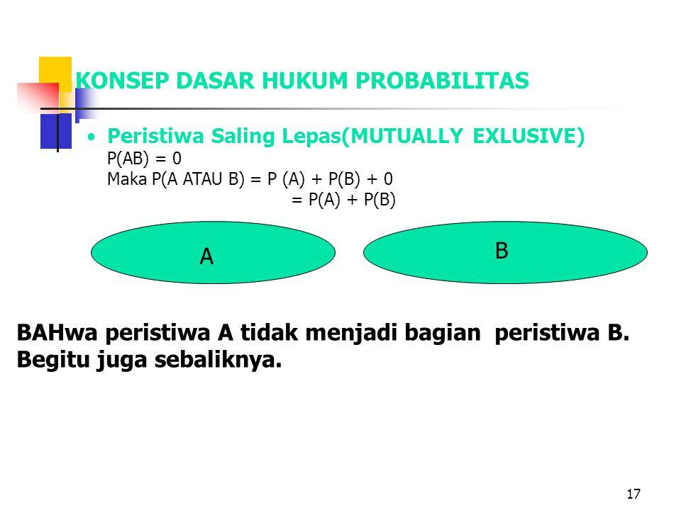 17 Peristiwa Saling Lepas(MUTUALLY EXLUSIVE) P(AB) = 0 Maka P(A ATAU B) = P (A) + P(B) + 0 = P(A) + P(B) A B KONSEP DASAR HUKUM PROBABILITAS BAHwa peristiwa A tidak menjadi bagian peristiwa B.
