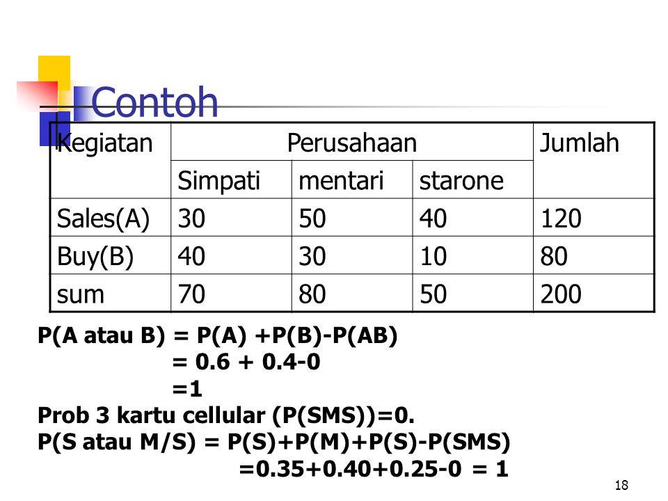 18 Contoh KegiatanPerusahaanJumlah Simpatimentaristarone Sales(A)305040120 Buy(B)40301080 sum708050200 P(A atau B) = P(A) +P(B)-P(AB) = 0.6 + 0.4-0 =1
