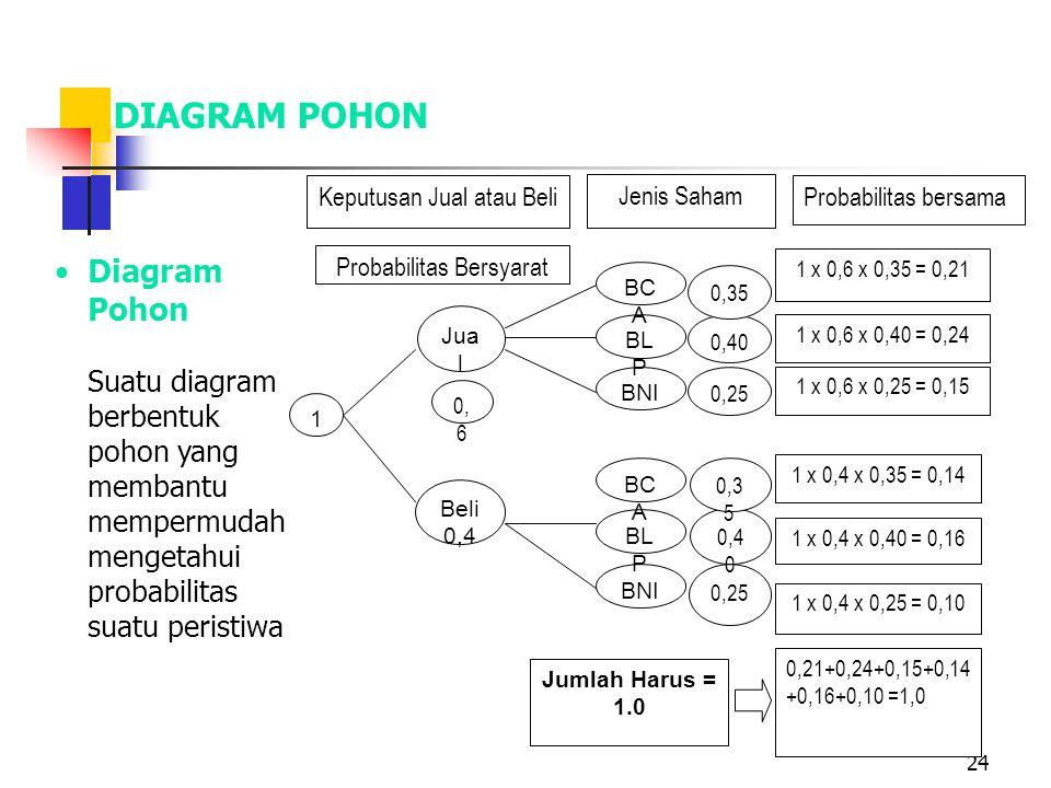 24 DIAGRAM POHON 1 Beli 0,4 Jua l 0, 6 BNI BL P BC A BNI BL P BC A 0,25 0,40 0,35 0,25 0,4 0 0,3 5 Keputusan Jual atau Beli Jenis Saham Probabilitas Bersyarat Probabilitas bersama 1 x 0,6 x 0,35 = 0,21 1 x 0,6 x 0,40 = 0,24 1 x 0,6 x 0,25 = 0,15 1 x 0,4 x 0,35 = 0,14 1 x 0,4 x 0,40 = 0,16 1 x 0,4 x 0,25 = 0,10 0,21+0,24+0,15+0,14 +0,16+0,10 =1,0 Jumlah Harus = 1.0 Diagram Pohon Suatu diagram berbentuk pohon yang membantu mempermudah mengetahui probabilitas suatu peristiwa
