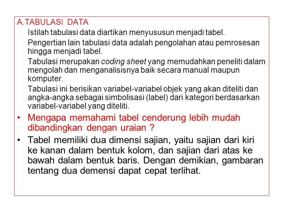 A.TABULASI DATA Istilah tabulasi data diartikan menyususun menjadi tabel. Pengertian lain tabulasi data adalah pengolahan atau pemrosesan hingga menja