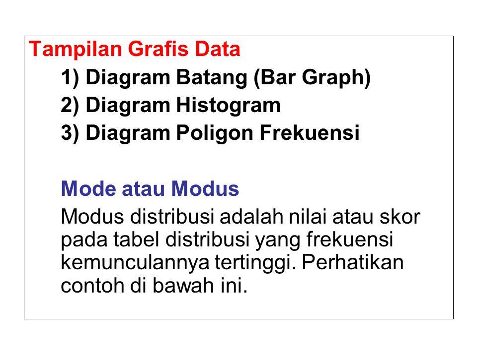 Tampilan Grafis Data 1) Diagram Batang (Bar Graph) 2) Diagram Histogram 3) Diagram Poligon Frekuensi Mode atau Modus Modus distribusi adalah nilai ata