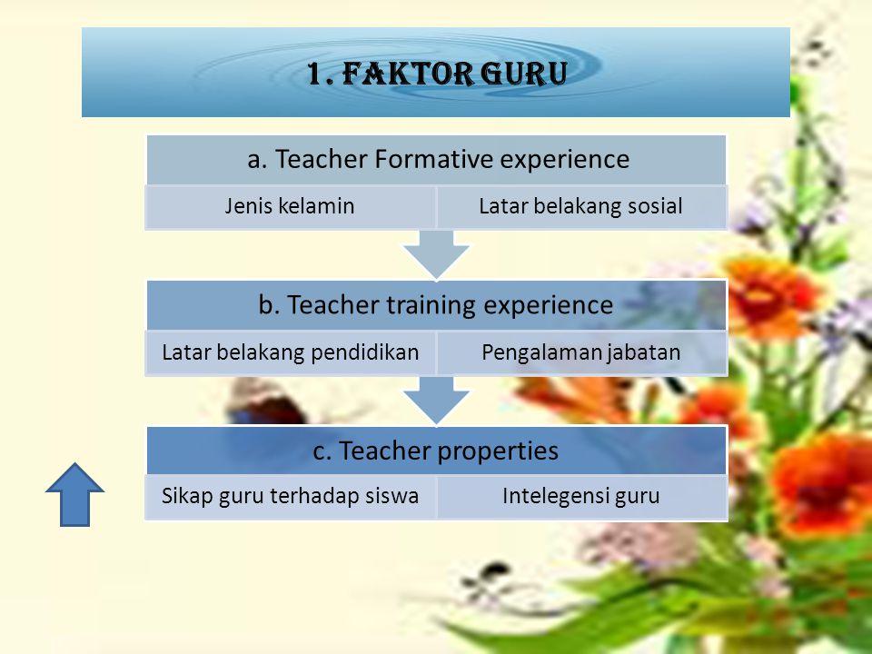 1. Faktor guru c. Teacher properties Sikap guru terhadap siswaIntelegensi guru b. Teacher training experience Latar belakang pendidikanPengalaman jaba