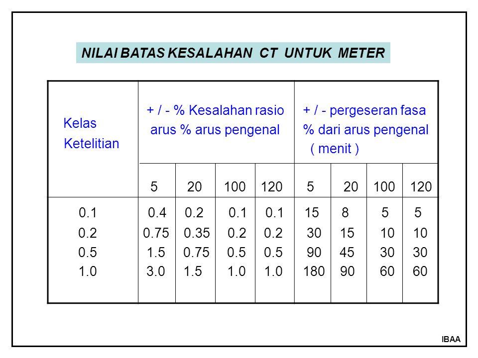 IBAA Kelas Ketelitian + / - % Kesalahan rasio arus % arus pengenal 5 20 100 120 + / - pergeseran fasa % dari arus pengenal ( menit ) 5 20 100 120 0.1