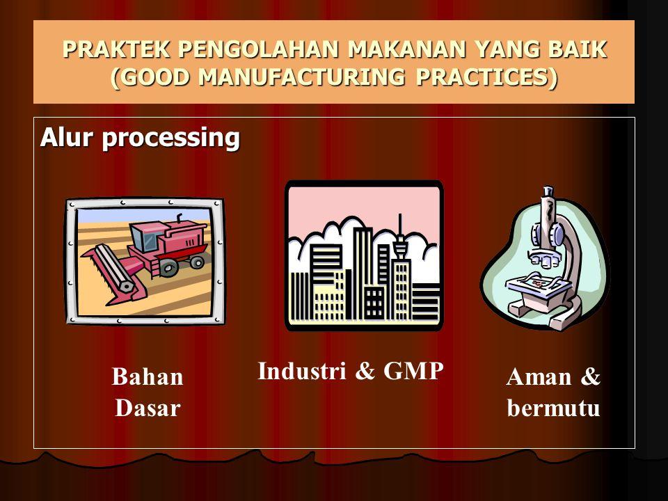 PENGAWASAN PANGAN Produksi Produksi Pengolahan Pengolahan Penanganan Penanganan Distribus & Penyajian Distribus & Penyajian 3 Unsur Pengendalian Pangan Peraturan & UUTenaga Manusia Fasilitas & kelembagaan