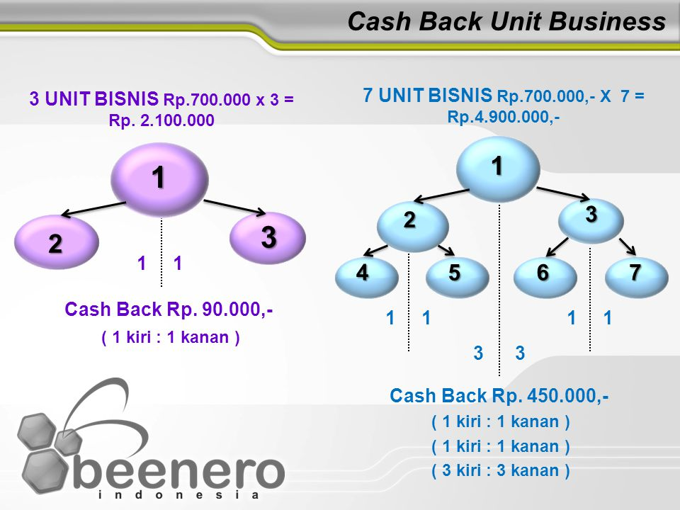Cash Back Unit Business 1 2 3 3 UNIT BISNIS Rp.700.000 x 3 = Rp.