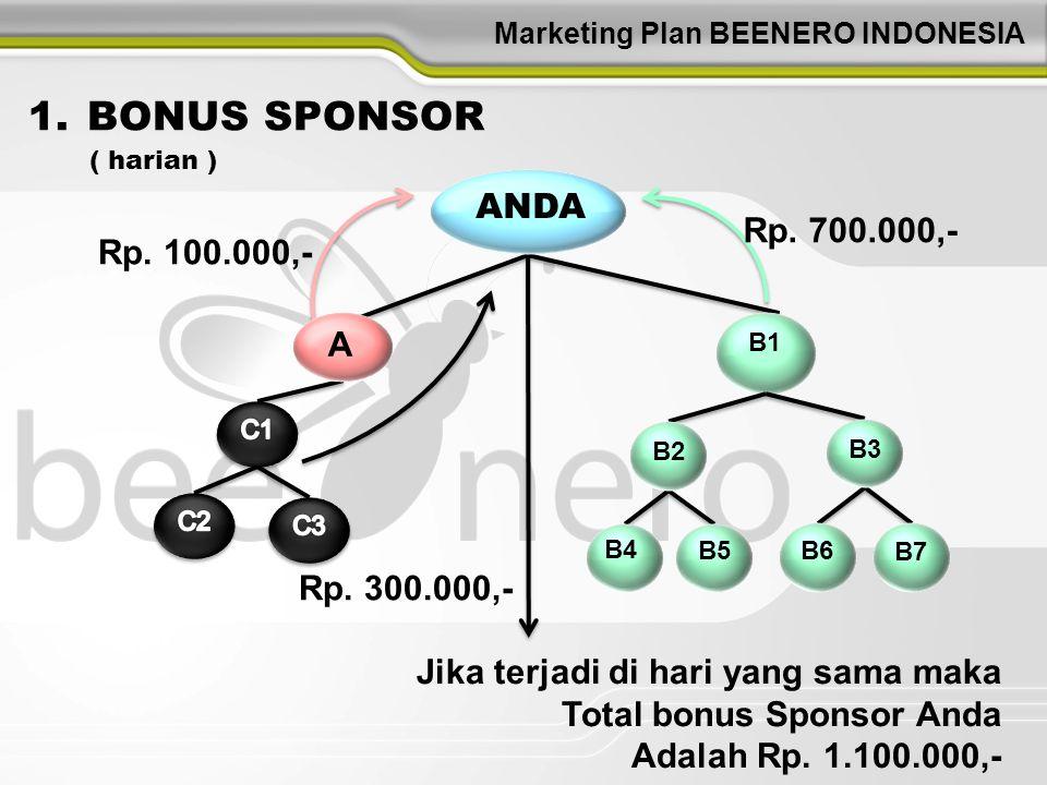 Marketing Plan BEENERO INDONESIA Jika terjadi di hari yang sama maka Total bonus Sponsor Anda Adalah Rp. 1.100.000,- Rp. 300.000,- B1 B2 B3 B6 B7 B4 B