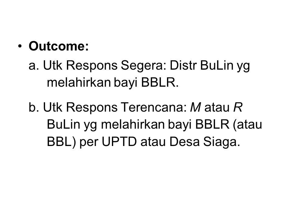 Outcome: a. Utk Respons Segera: Distr BuLin yg melahirkan bayi BBLR. b. Utk Respons Terencana: M atau R BuLin yg melahirkan bayi BBLR (atau BBL) per U