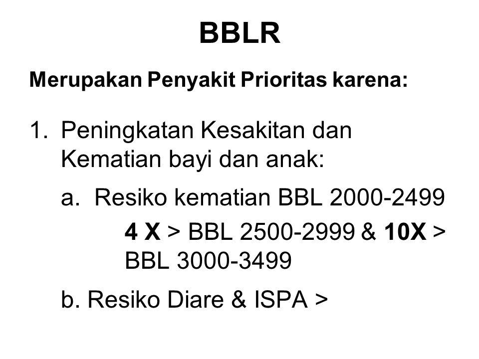 BBLR Merupakan Penyakit Prioritas karena: 1.Peningkatan Kesakitan dan Kematian bayi dan anak: a. Resiko kematian BBL 2000-2499 4 X > BBL 2500-2999 & 1