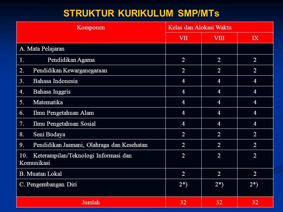 6Puskur Balitbang STRUKTUR KURIKULUM SD/MI KomponenKelas dan Alokasi Waktu IIIIIIIV, V, dan VI A. Mata Pelajaran 3 1.Pendidikan Agama 2.Pendidikan Kew